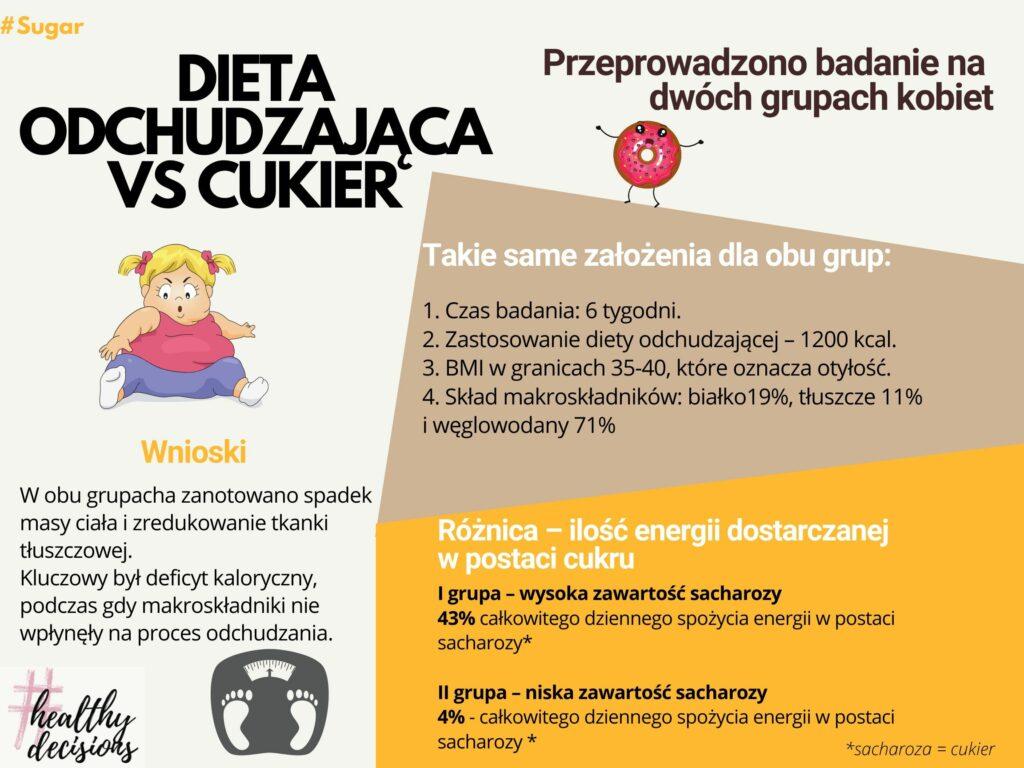 Dieta odchudzająca a cukier
