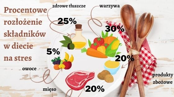 Procentowe rozłożenie składników w diecie na stres, dieta na stres