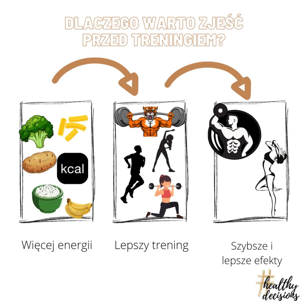 Dlaczego warto zjeść przed treningiem?