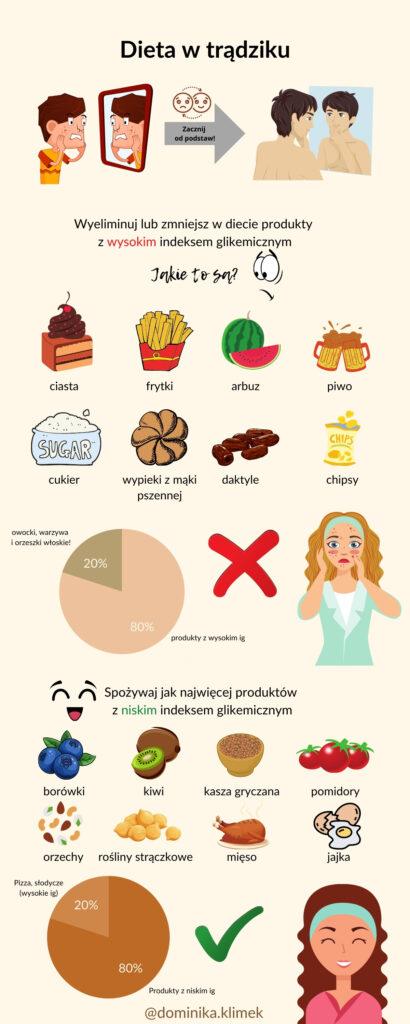 dieta na trądzik o niskim indeksie glikemicznym