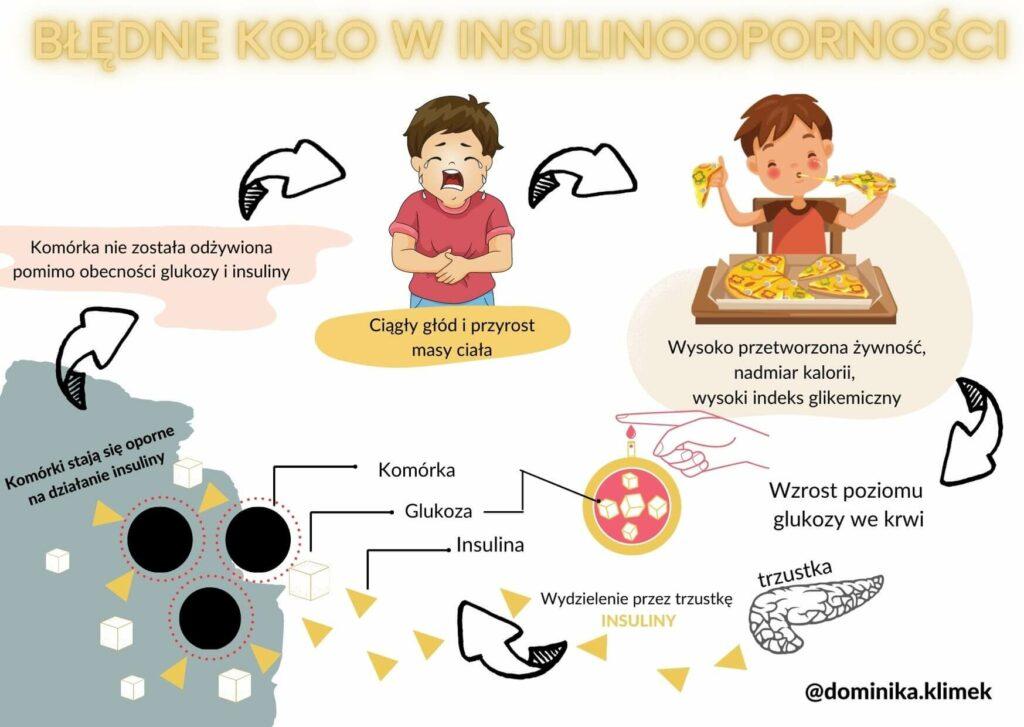 Insulinooporność - objawy, dieta z niskim indeksem glikemicznym